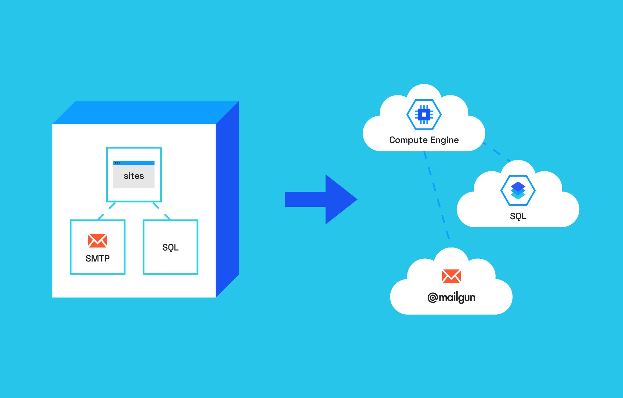How we moved Sites CMS to Google Cloud Platform
