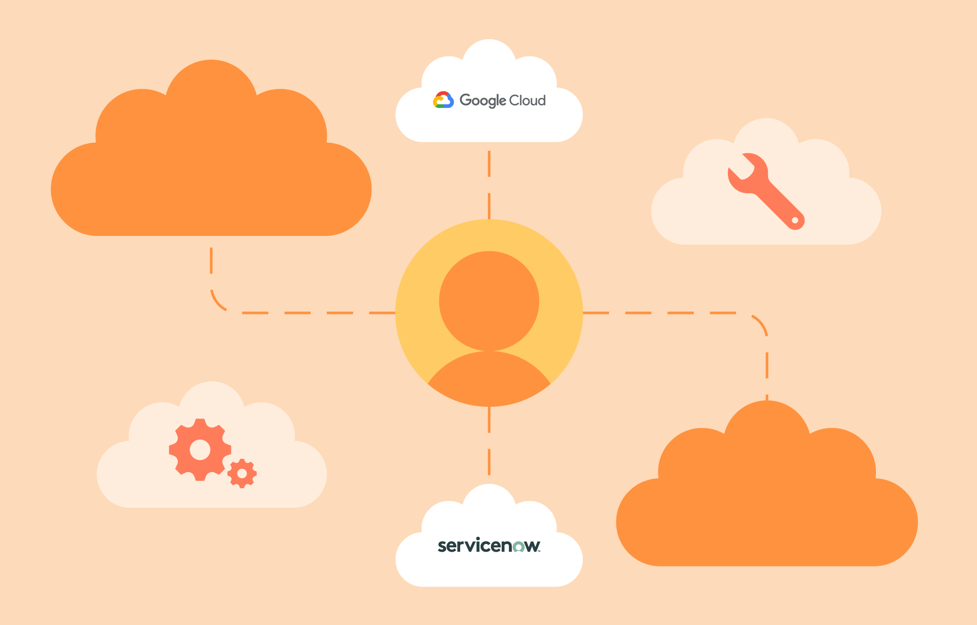 Opportunities in ServiceNow and Google: Part #2 – Cloud Management
