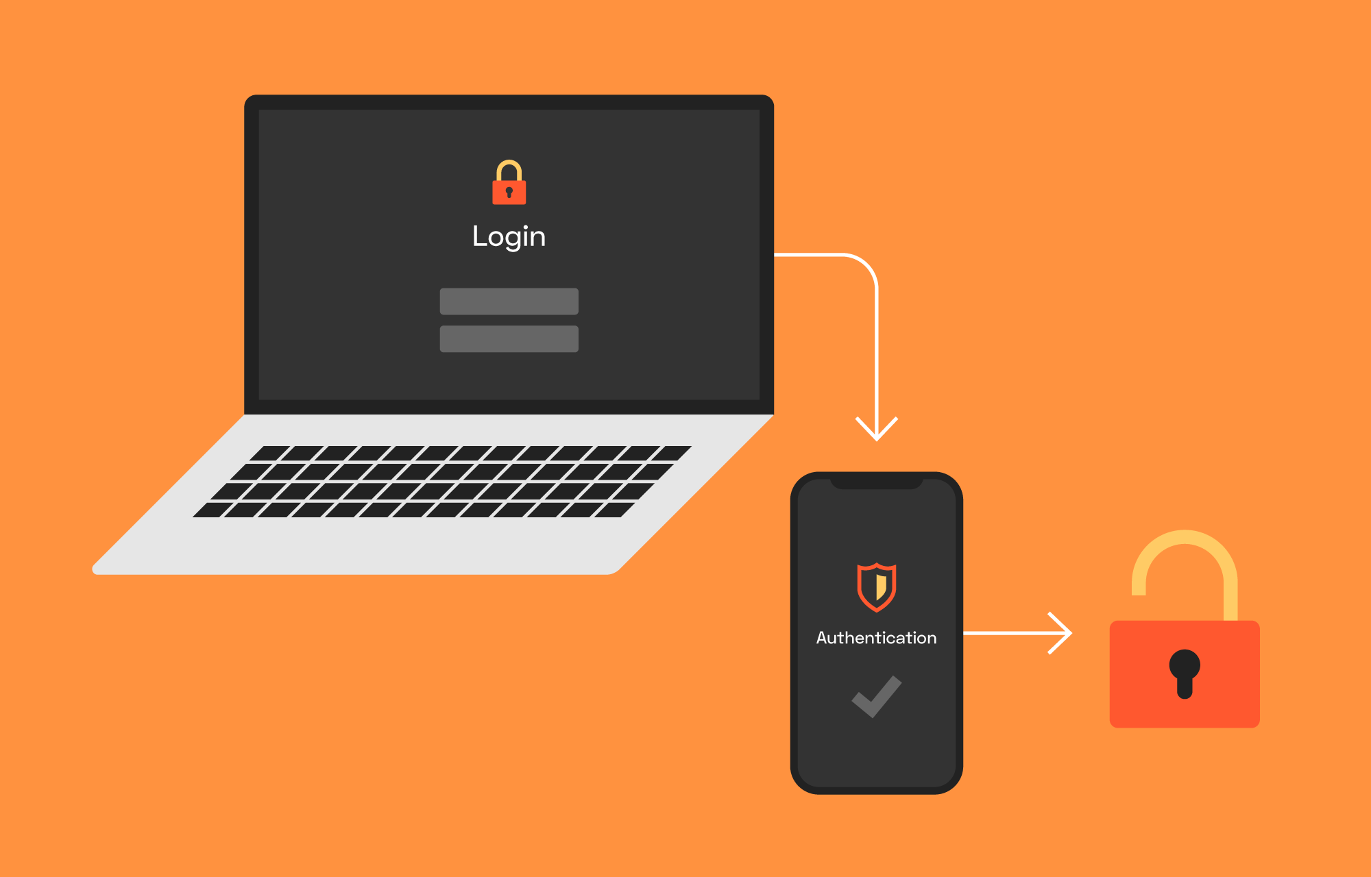 Make your workplace more secure with 2-factor authentication